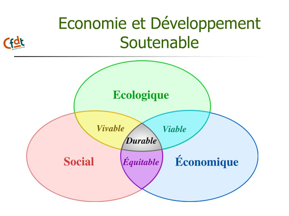Economie et Développement Soutenable