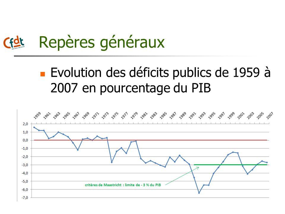Repères généraux Evolution des déficits publics de 1959 à 2007 en pourcentage du PIB
