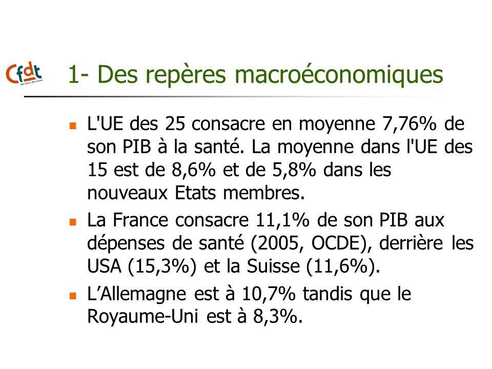 1- Des repères macroéconomiques L'UE des 25 consacre en moyenne 7,76% de son PIB à la santé. La moyenne dans l'UE des 15 est de 8,6% et de 5,8% dans l