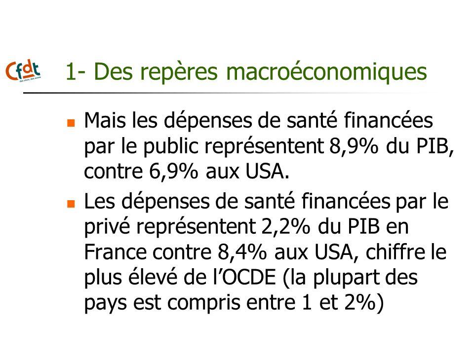 1- Des repères macroéconomiques Mais les dépenses de santé financées par le public représentent 8,9% du PIB, contre 6,9% aux USA. Les dépenses de sant