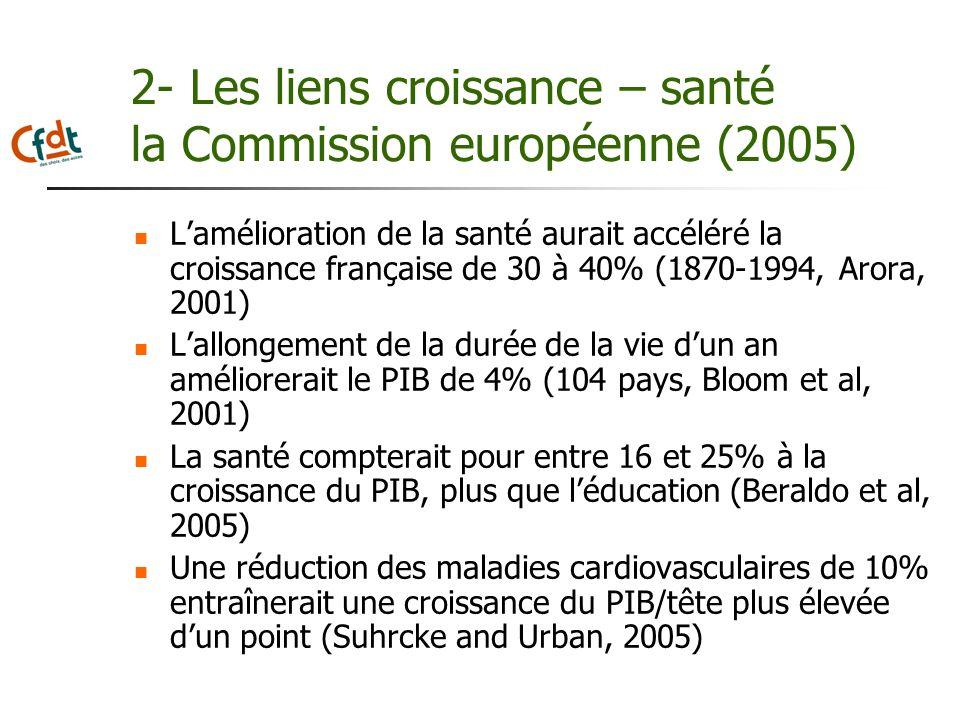 2- Les liens croissance – santé la Commission européenne (2005) Lamélioration de la santé aurait accéléré la croissance française de 30 à 40% (1870-19