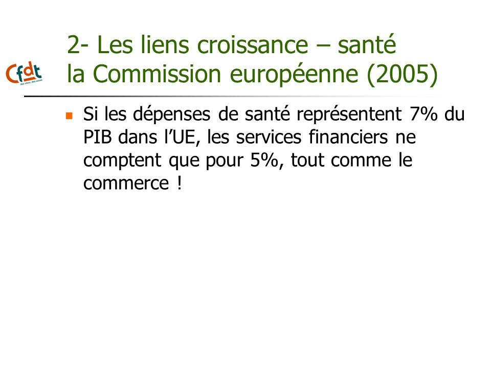 2- Les liens croissance – santé la Commission européenne (2005) Si les dépenses de santé représentent 7% du PIB dans lUE, les services financiers ne c