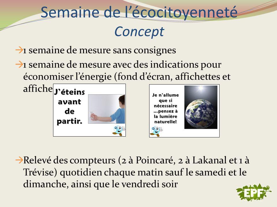 Semaine de lécocitoyenneté Concept 1 semaine de mesure sans consignes 1 semaine de mesure avec des indications pour économiser lénergie (fond décran,