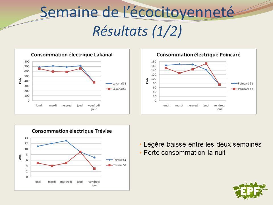 Semaine de lécocitoyenneté Résultats (1/2) Légère baisse entre les deux semaines Forte consommation la nuit