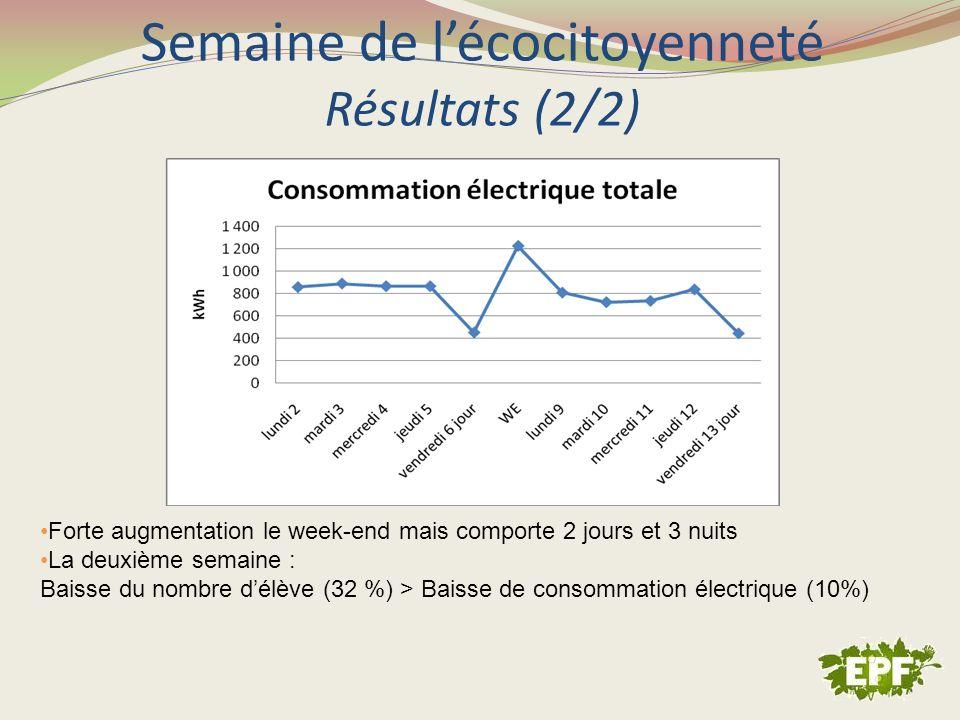 Semaine de lécocitoyenneté Résultats (2/2) Forte augmentation le week-end mais comporte 2 jours et 3 nuits La deuxième semaine : Baisse du nombre délè