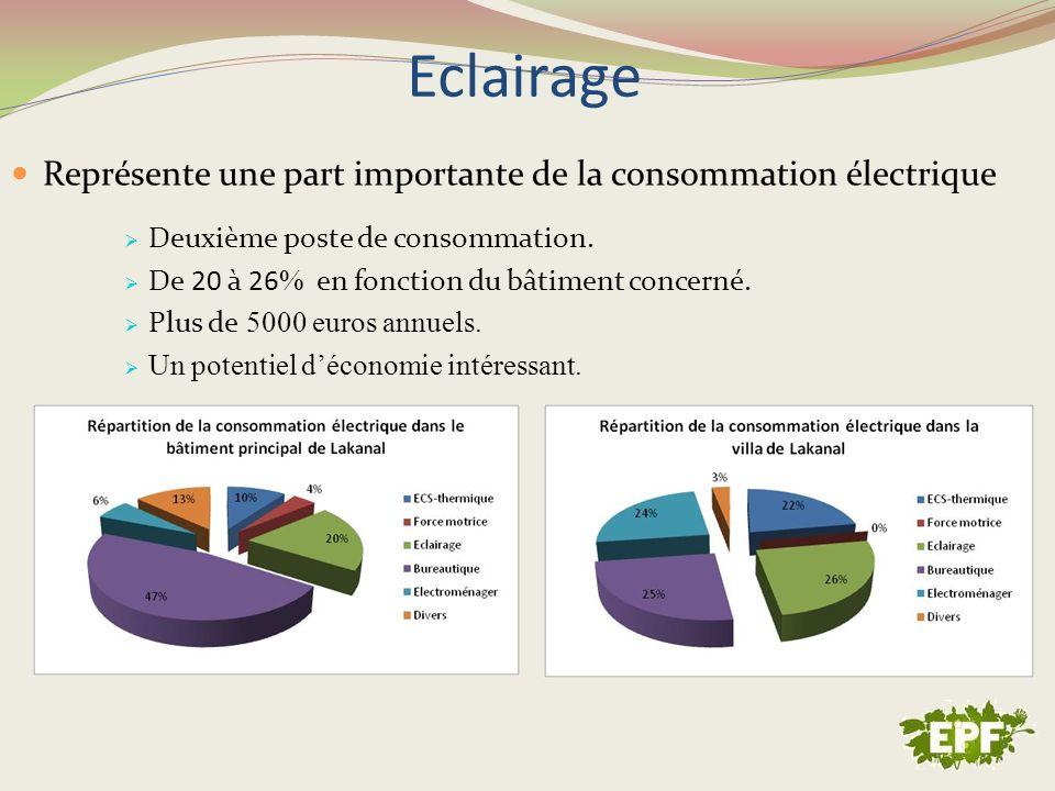 Eclairage Représente une part importante de la consommation électrique Deuxième poste de consommation. De 20 à 26 % en fonction du bâtiment concerné.