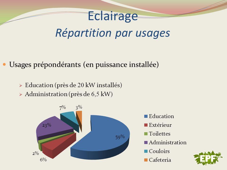 Eclairage Répartition par usages Usages prépondérants (en puissance installée) Education (près de 20 kW installés) Administration (près de 6,5 kW )