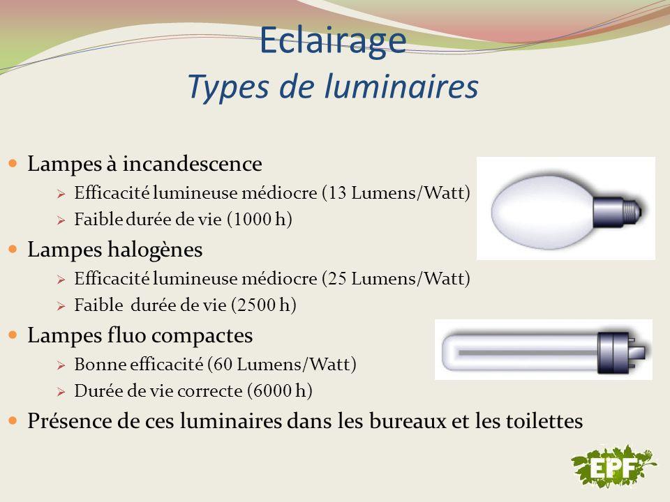 Eclairage Types de luminaires Lampes à incandescence Efficacité lumineuse médiocre ( 13 Lumens/Watt) Faible durée de vie ( 1000 h) Lampes halogènes Ef
