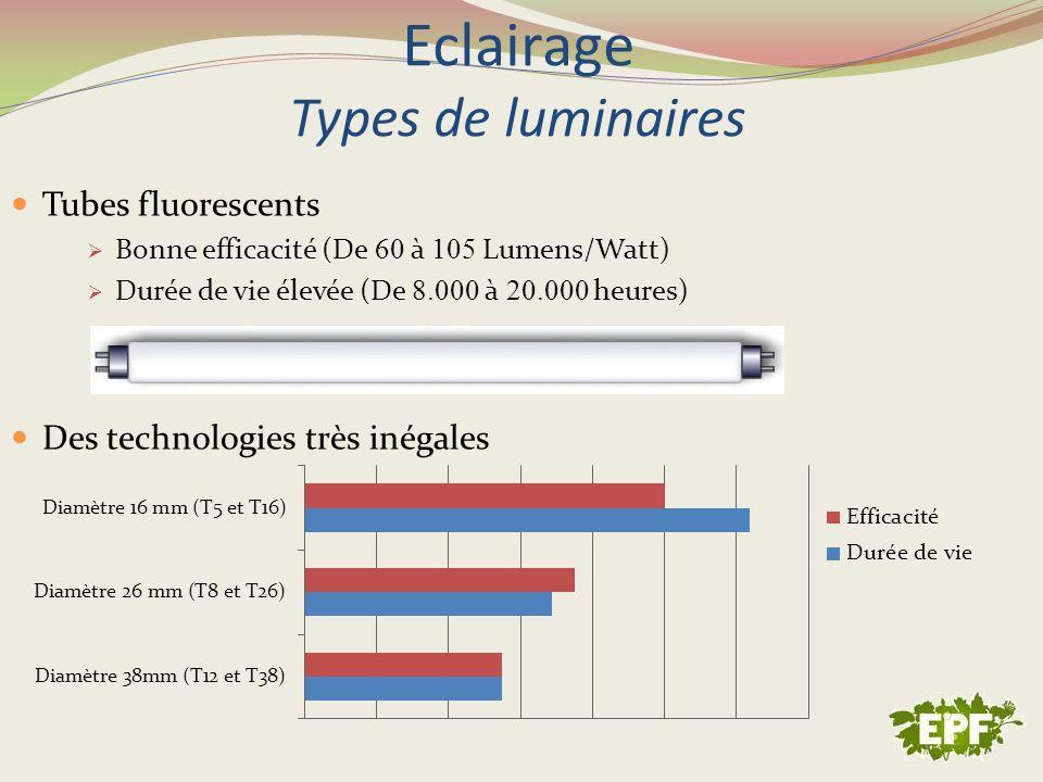 Eclairage Types de luminaires Tubes fluorescents Bonne efficacité (De 60 à 105 Lumens/Watt) Durée de vie élevée (De 8.000 à 20.000 heures) Des technol