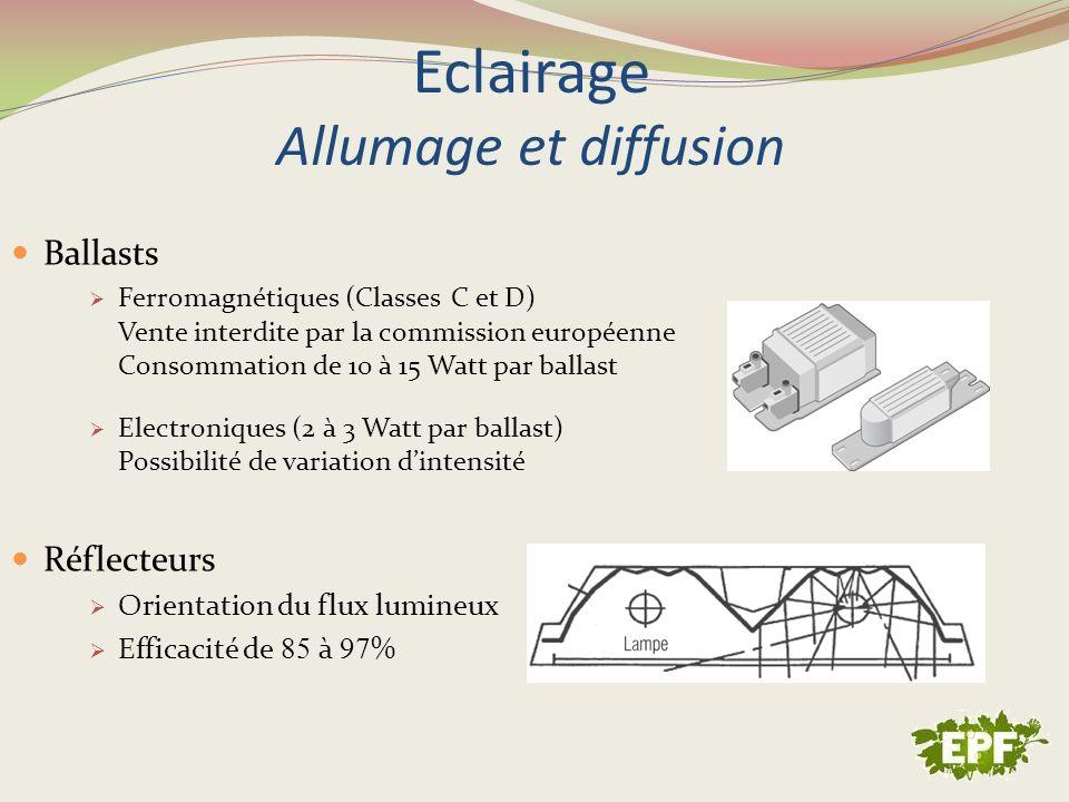 Eclairage Allumage et diffusion Ballasts Ferromagnétiques (Classes C et D) Vente interdite par la commission européenne Consommation de 10 à 15 Watt p