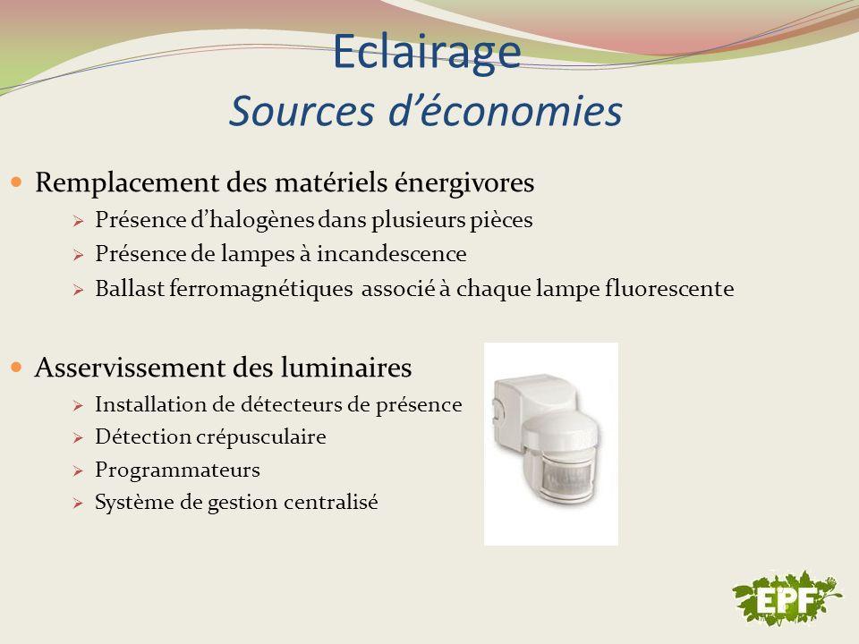 Eclairage Sources déconomies Remplacement des matériels énergivores Présence dhalogènes dans plusieurs pièces Présence de lampes à incandescence Balla