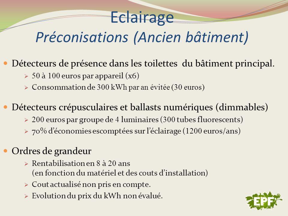 Eclairage Préconisations (Ancien bâtiment) Détecteurs de présence dans les toilettes du bâtiment principal. 50 à 100 euros par appareil (x6) Consommat