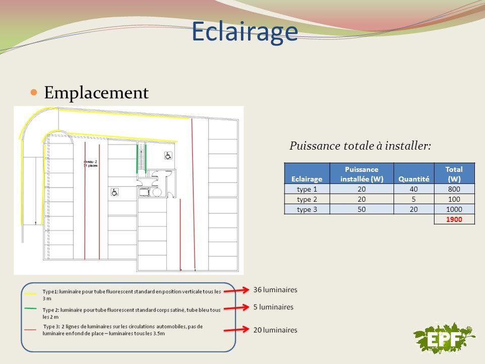 Emplacement Eclairage Puissance installée (W)Quantité Total (W) type 12040800 type 2205100 type 350201000 1900 Puissance totale à installer: Eclairage