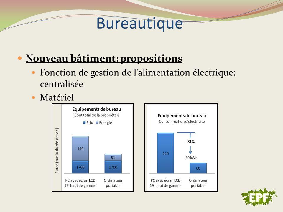 Nouveau bâtiment: propositions Fonction de gestion de l'alimentation électrique: centralisée Matériel Bureautique