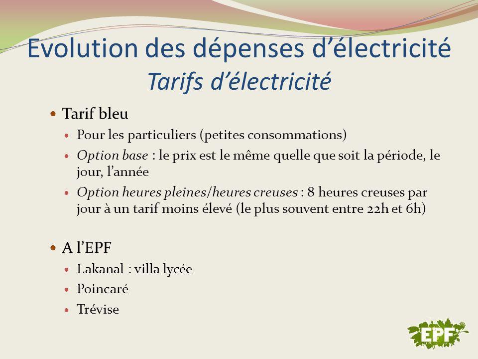 Evolution des dépenses délectricité Tarifs délectricité Tarif bleu Pour les particuliers (petites consommations) Option base : le prix est le même que