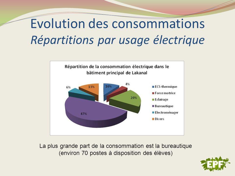 Evolution des consommations Répartitions par usage électrique La plus grande part de la consommation est la bureautique (environ 70 postes à dispositi