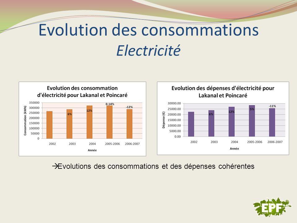 Evolution des consommations Gaz Evolutions similaires sauf pour les deux dernières années