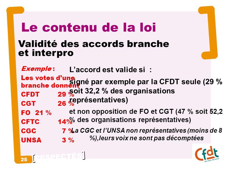 RESPECTÉS 25 Le contenu de la loi Exemple : Les votes dune branche donnent CFDT 29 % CGT 26 % FO 21 % CFTC14% CGC 7 % UNSA 3 % Laccord est valide si : signé par exemple par la CFDT seule (29 % soit 32,2 % des organisations représentatives) et non opposition de FO et CGT (47 % soit 52,2 % des organisations représentatives) La CGC et lUNSA non représentatives (moins de 8 %),leurs voix ne sont pas décomptées Validité des accords branche et interpro
