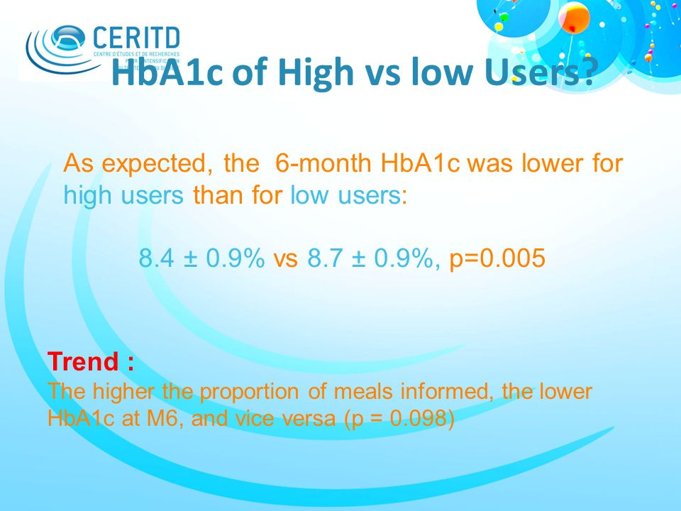 HbA1c of High vs low Users? Trend : The higher the proportion of meals informed, the lower HbA1c at M6, and vice versa (p = 0.098) As expected, the 6-