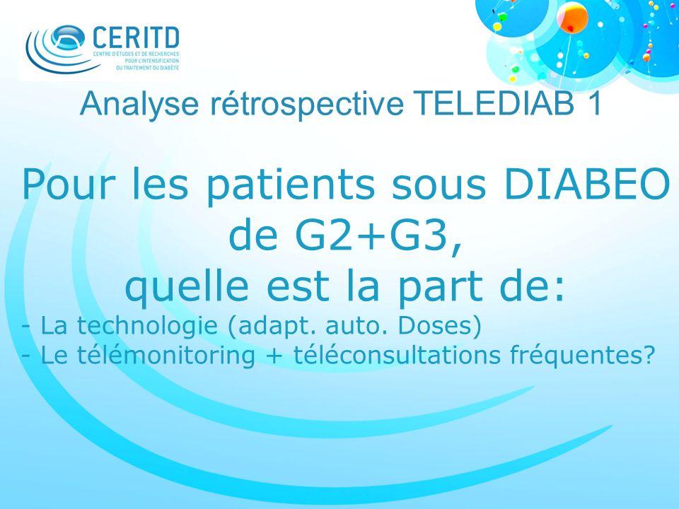 Pour les patients sous DIABEO de G2+G3, quelle est la part de: - La technologie (adapt. auto. Doses) - Le télémonitoring + téléconsultations fréquente