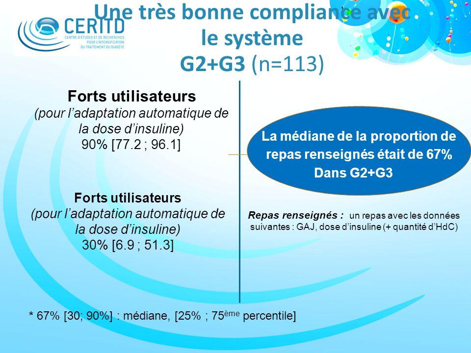 Une très bonne compliance avec le système G2+G3 (n=113) La médiane de la proportion de repas renseignés était de 67% Dans G2+G3% Forts utilisateurs (p