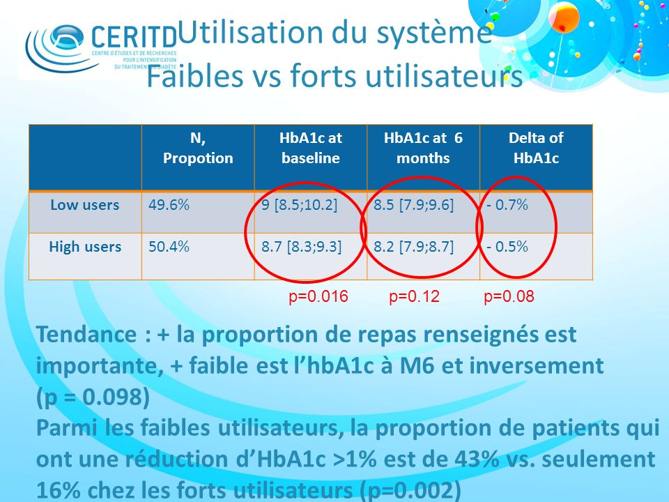 Utilisation du système Faibles vs forts utilisateurs N, Propotion HbA1c at baseline HbA1c at 6 months Delta of HbA1c Low users49.6%9 [8.5;10.2]8.5 [7.