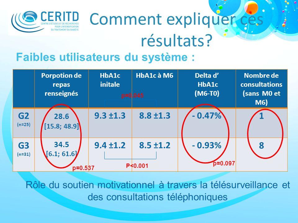 Comment expliquer ces résultats? Porpotion de repas renseignés HbA1c initale HbA1c à M6Delta d HbA1c (M6-T0) Nombre de consultations (sans M0 et M6) G