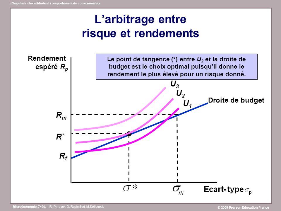 Microéconomie, 7 e éd. – R. Pindyck, D. Rubinfiled, M.Sollogoub ® 2009 Pearson Education France Chapitre 5 – Incertitude et comportement du consommate