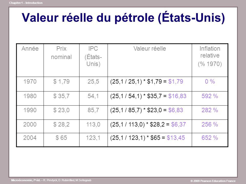 Microéconomie, 7 e éd. – R. Pindyck, D. Rubinfiled, M.Sollogoub ® 2009 Pearson Education France Chapitre 1 – Introduction Valeur réelle du pétrole (Ét
