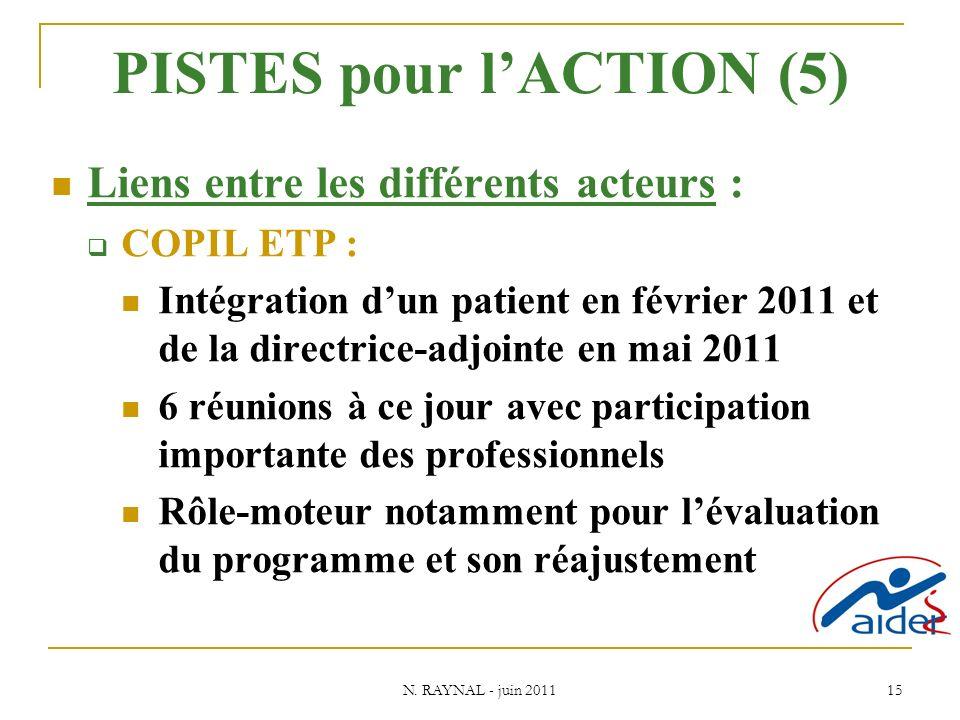 N. RAYNAL - juin 2011 15 PISTES pour lACTION (5) Liens entre les différents acteurs : COPIL ETP : Intégration dun patient en février 2011 et de la dir