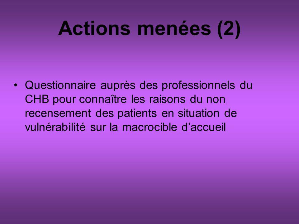 Actions menées (2) Questionnaire auprès des professionnels du CHB pour connaître les raisons du non recensement des patients en situation de vulnérabilité sur la macrocible daccueil