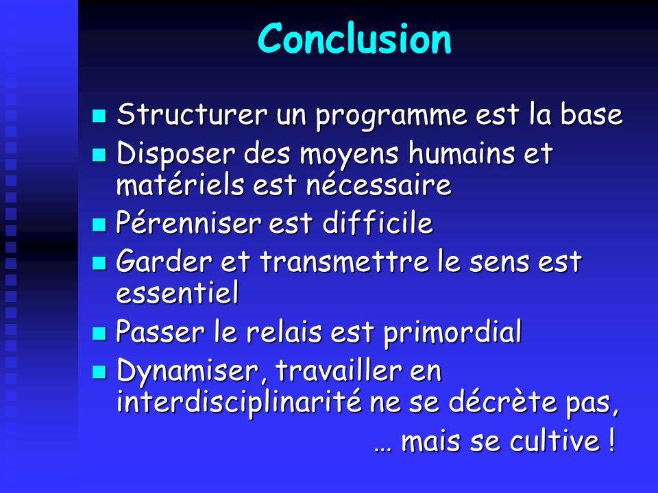 Conclusion Structurer un programme est la base Structurer un programme est la base Disposer des moyens humains et matériels est nécessaire Disposer de