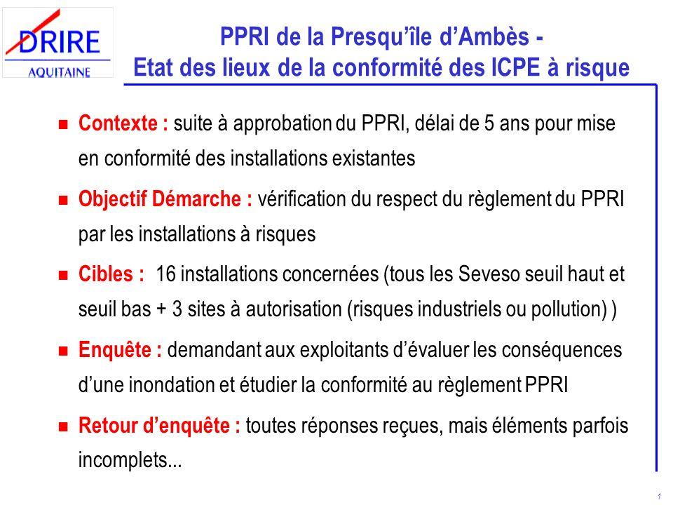 1 PPRI de la Presquîle dAmbès - Etat des lieux de la conformité des ICPE à risque n Contexte : suite à approbation du PPRI, délai de 5 ans pour mise en conformité des installations existantes n Objectif Démarche : vérification du respect du règlement du PPRI par les installations à risques n Cibles : 16 installations concernées (tous les Seveso seuil haut et seuil bas + 3 sites à autorisation (risques industriels ou pollution) ) n Enquête : demandant aux exploitants dévaluer les conséquences dune inondation et étudier la conformité au règlement PPRI n Retour denquête : toutes réponses reçues, mais éléments parfois incomplets...