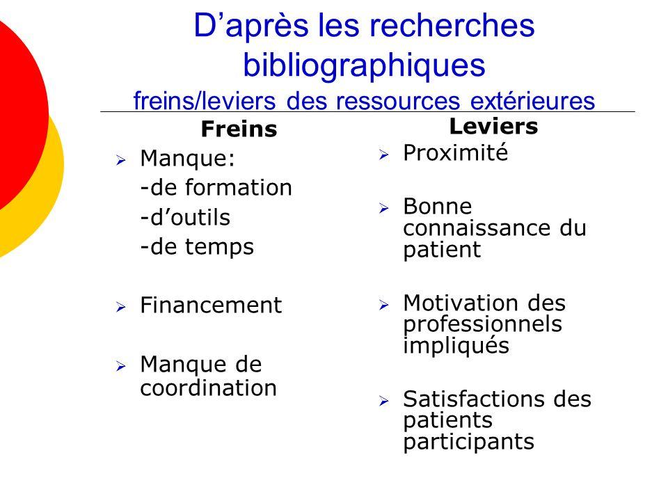 Daprès les recherches bibliographiques freins/leviers des ressources extérieures Freins Manque: -de formation -doutils -de temps Financement Manque de