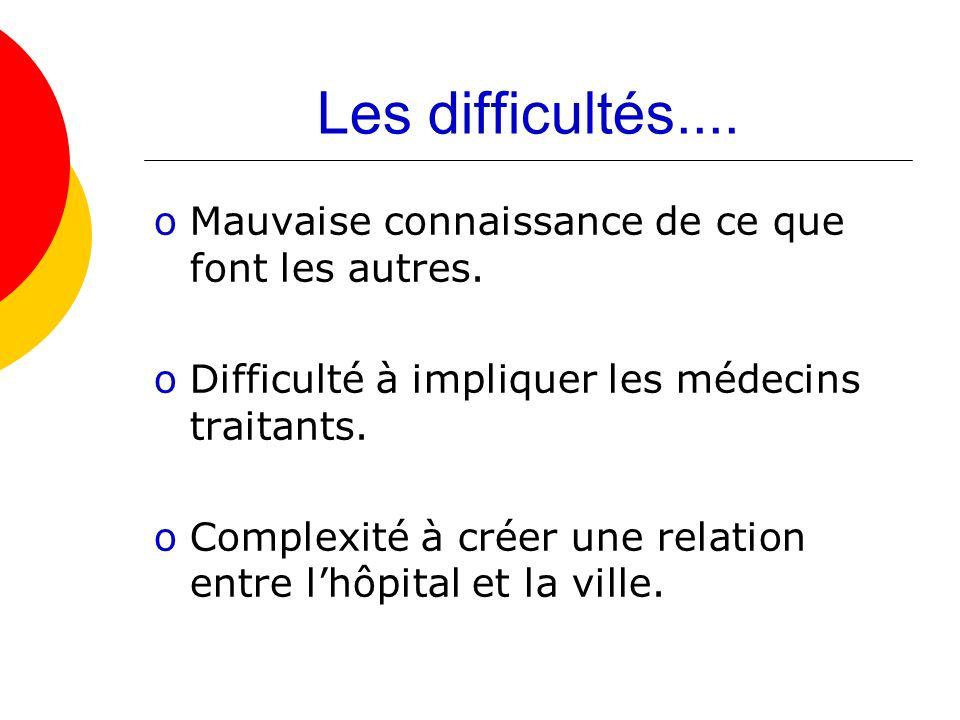 Les difficultés.... oMauvaise connaissance de ce que font les autres. oDifficulté à impliquer les médecins traitants. oComplexité à créer une relation