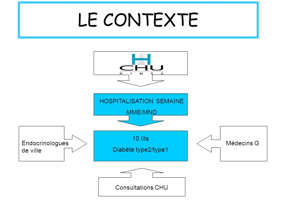 LE CONTEXTE HOSPITALISATION SEMAINE MME/MND 10 lits Diabète type2/type1 Consultations CHU Endocrinologues de ville Médecins G