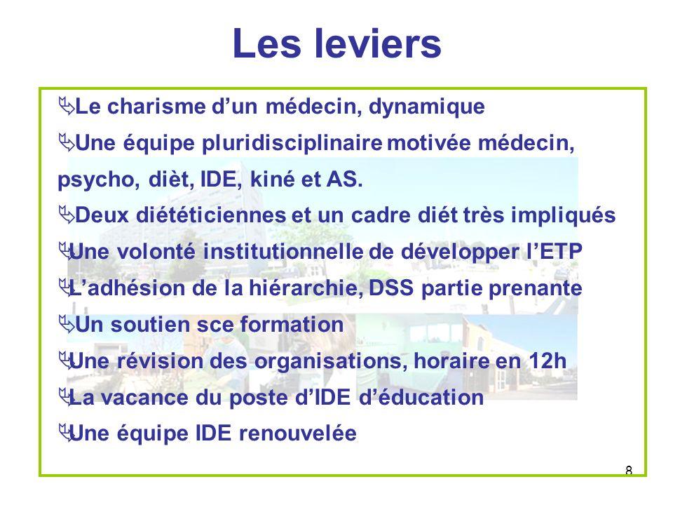 8 Les leviers Le charisme dun médecin, dynamique Une équipe pluridisciplinaire motivée médecin, psycho, dièt, IDE, kiné et AS. Deux diététiciennes et