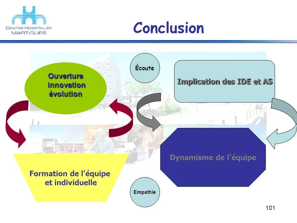 101 Conclusion Implication des IDE et AS Dynamisme de léquipe Ouverture innovation évolution innovation évolution Formation de léquipe et individuelle
