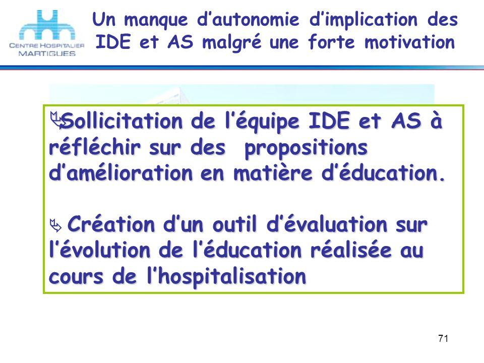 71 Un manque dautonomie dimplication des IDE et AS malgré une forte motivation Sollicitation de léquipe IDE et AS à réfléchir sur des propositions dam