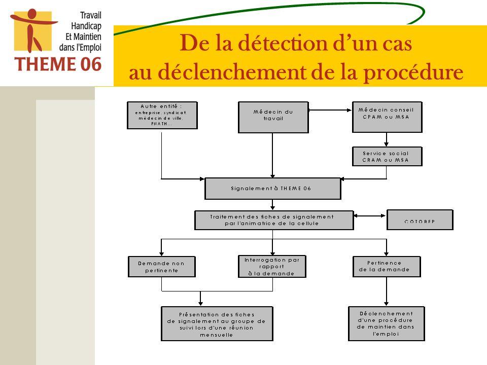 De la détection dun cas au déclenchement de la procédure