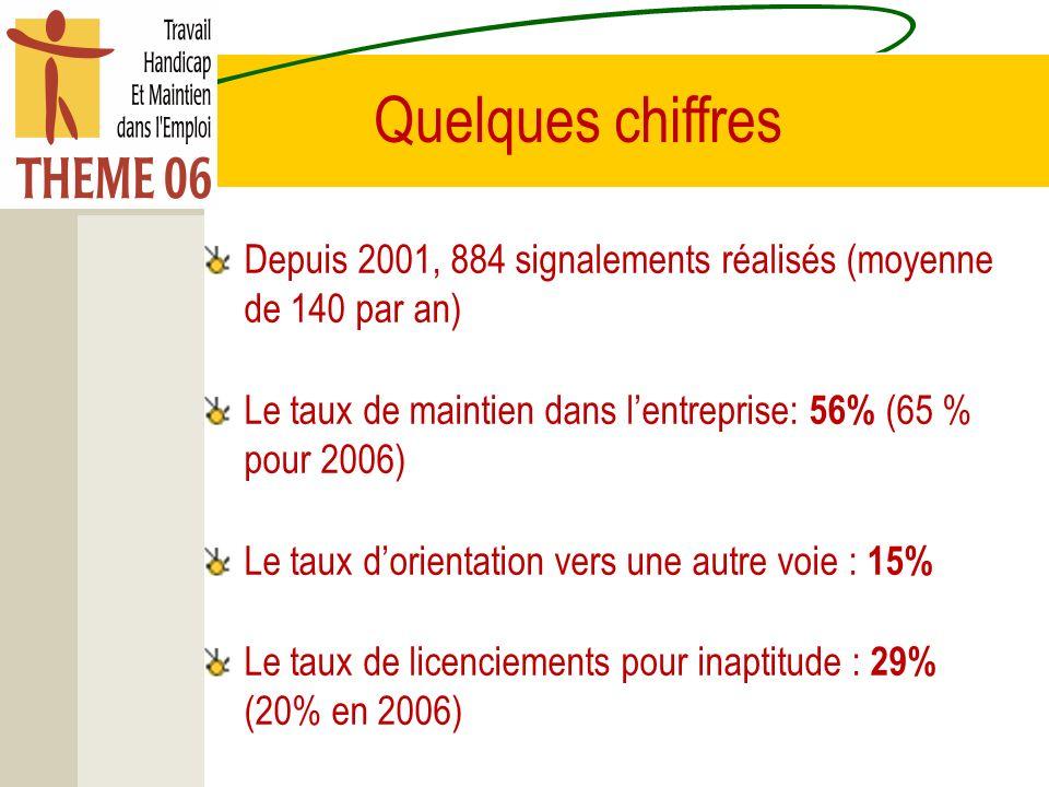 Quelques chiffres Depuis 2001, 884 signalements réalisés (moyenne de 140 par an) Le taux de maintien dans lentreprise: 56% (65 % pour 2006) Le taux dorientation vers une autre voie : 15% Le taux de licenciements pour inaptitude : 29% (20% en 2006)
