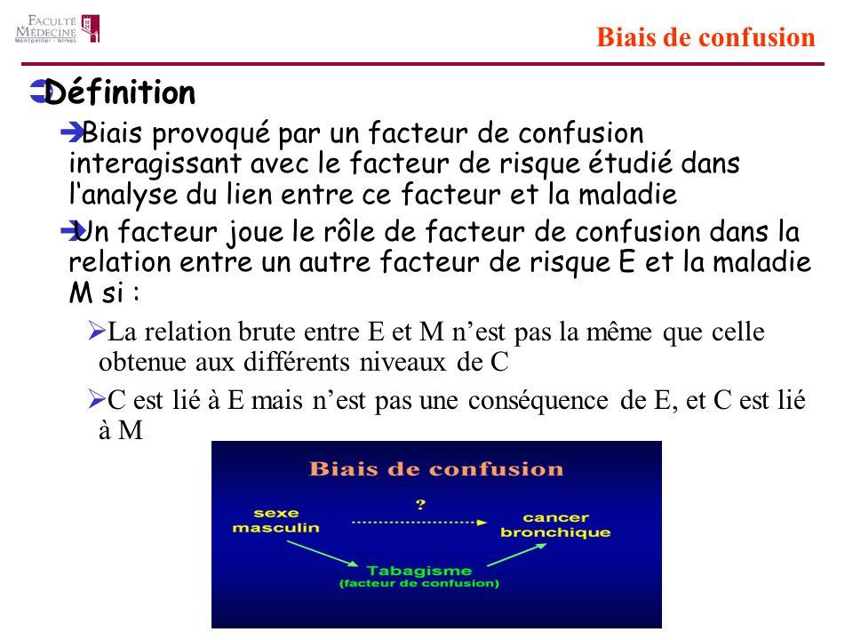 Biais de confusion Définition Biais provoqué par un facteur de confusion interagissant avec le facteur de risque étudié dans lanalyse du lien entre ce