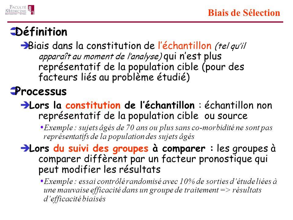 Biais de Sélection Définition Biais dans la constitution de léchantillon (tel quil apparaît au moment de lanalyse) qui nest plus représentatif de la p