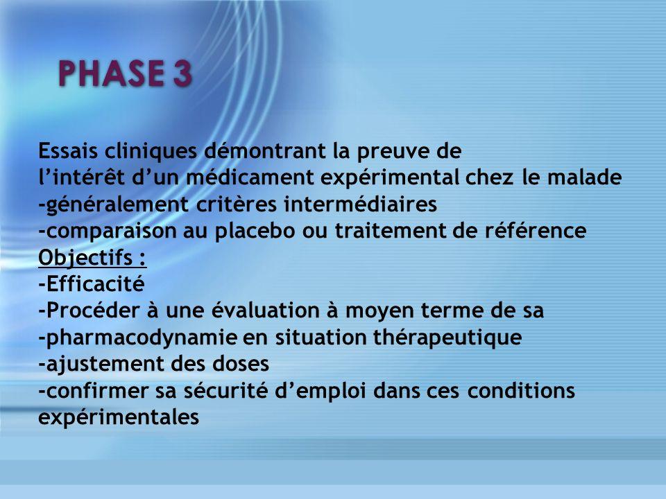 PHASE 3 Essais cliniques démontrant la preuve de lintérêt dun médicament expérimental chez le malade -généralement critères intermédiaires -comparaiso
