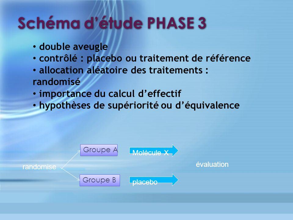 Schéma détude PHASE 3 double aveugle contrôlé : placebo ou traitement de référence allocation aléatoire des traitements : randomisé importance du calc