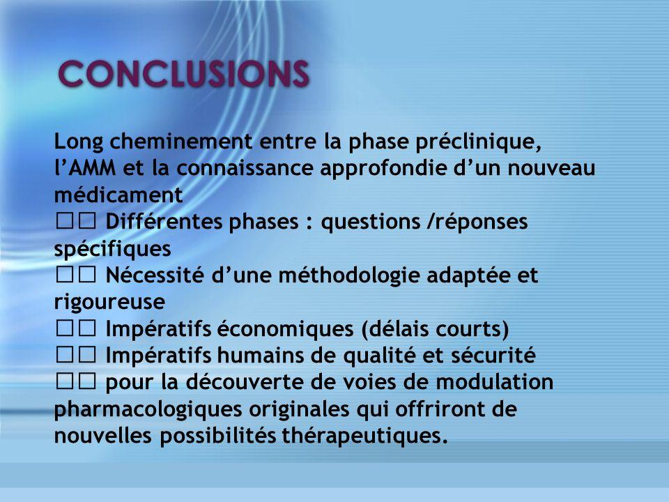 CONCLUSIONS Long cheminement entre la phase préclinique, lAMM et la connaissance approfondie dun nouveau médicament Différentes phases : questions /ré