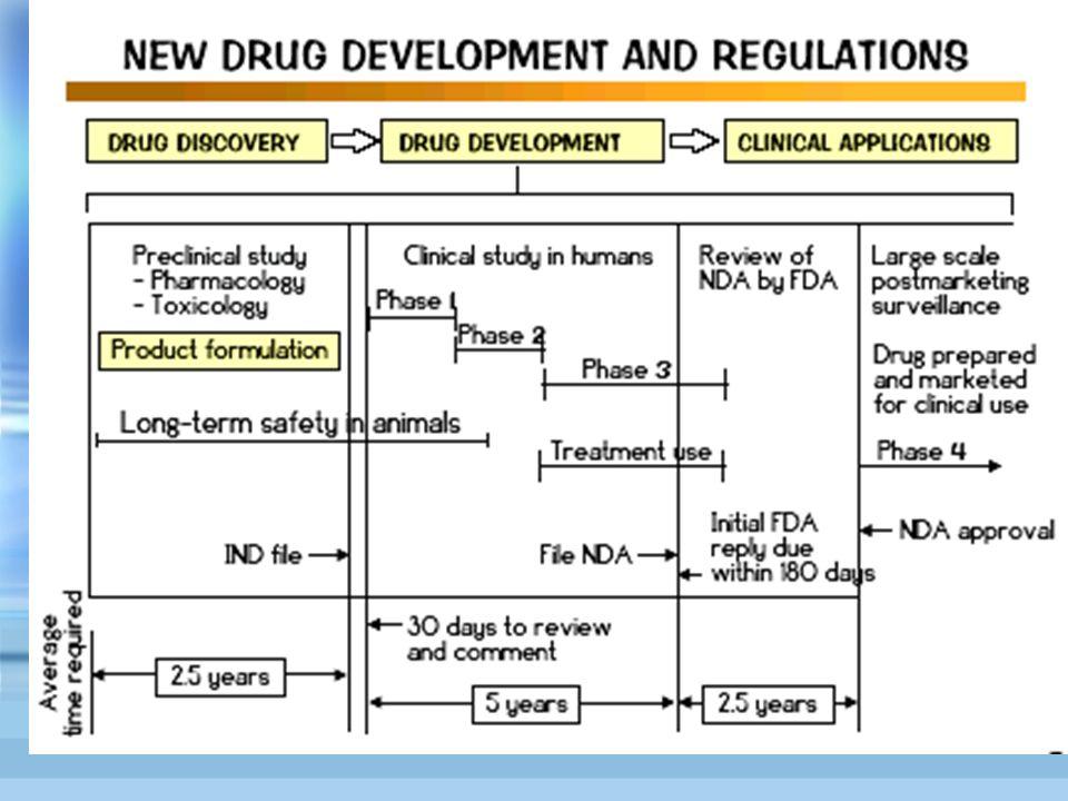 PHASE 2 Phase 2 double aveugle étude contrôlée : contre placebo 1 ou plusieurs doses par sujet randomisation