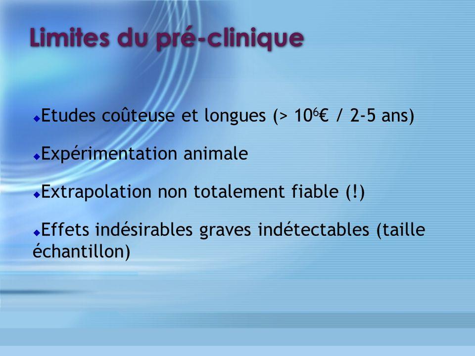 Limites du pré-clinique Etudes coûteuse et longues (> 10 6 / 2-5 ans) Expérimentation animale Extrapolation non totalement fiable (!) Effets indésirab