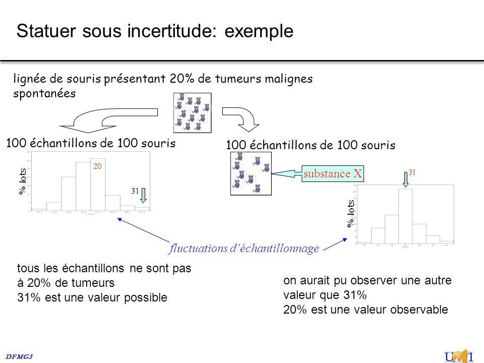 DFMG3 Statuer sous incertitude: exemple lignée de souris présentant 20% de tumeurs malignes spontanées 100 échantillons de 100 souris fluctuations déc