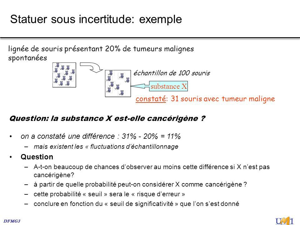 DFMG3 Statuer sous incertitude: exemple lignée de souris présentant 20% de tumeurs malignes spontanées constaté: 31 souris avec tumeur maligne échanti